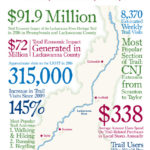 Lackawanna Heritage Valley reports $91.9 million generated by Lackawanna River Heritage Trail in Pennsylvania last year